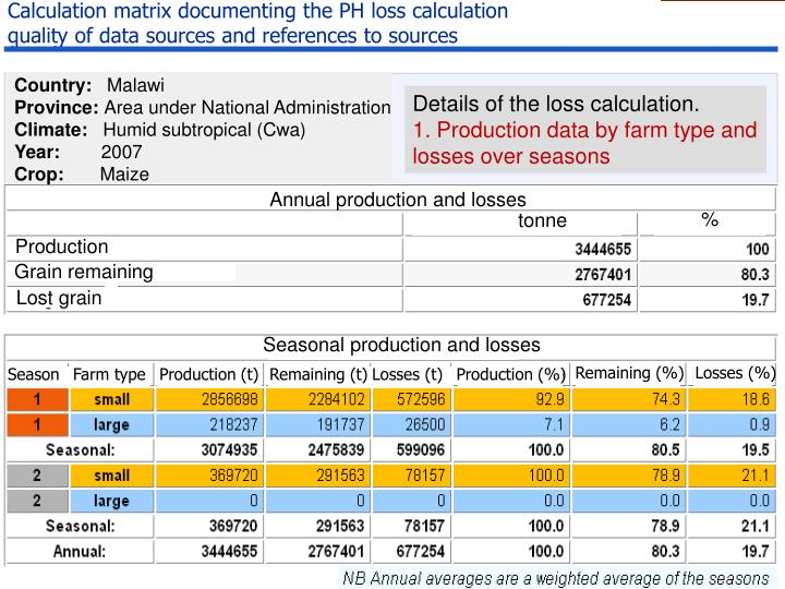 Calculation matrix documenting the PH loss calculation