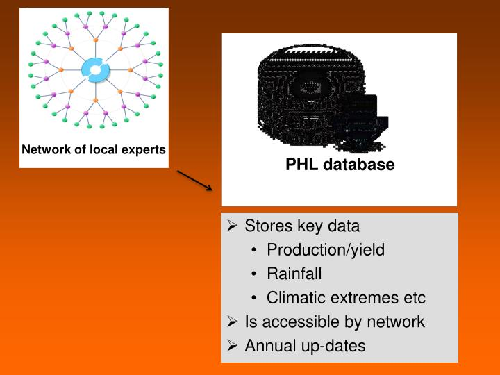 PHL database