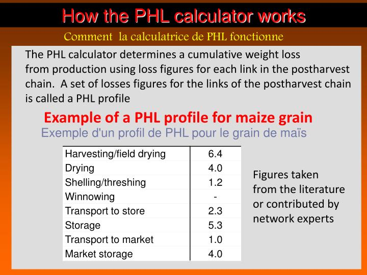 How the PHL calculator works