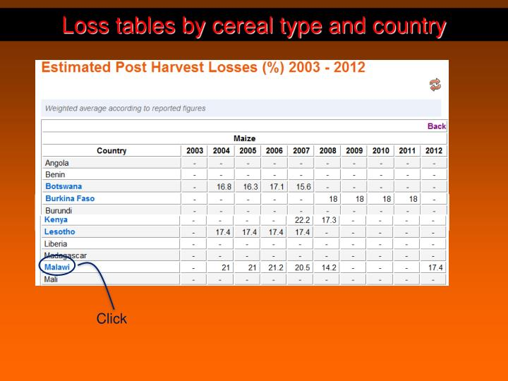 Loss tables by cereal type and country