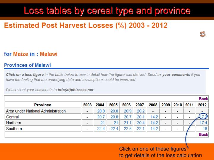 Loss tables by cereal type and province