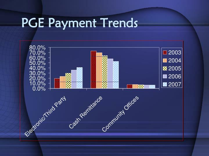 PGE Payment Trends