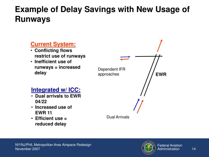 Dependent IFR approaches