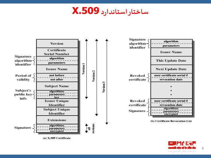 ساختار استاندارد