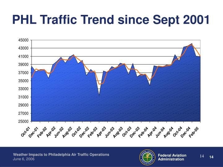 PHL Traffic Trend since Sept 2001