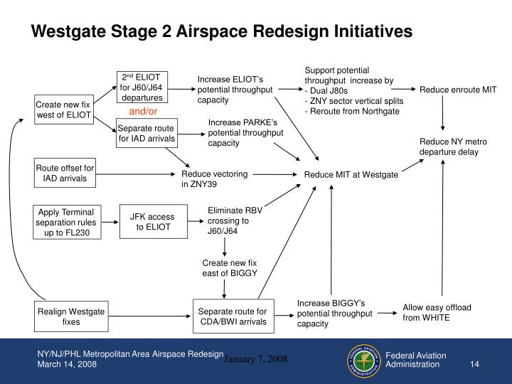 Westgate Stage 2 Airspace Redesign Initiatives