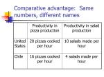 comparative advantage same numbers different names