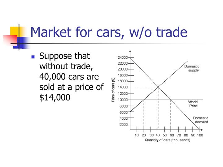 Market for cars, w/o trade