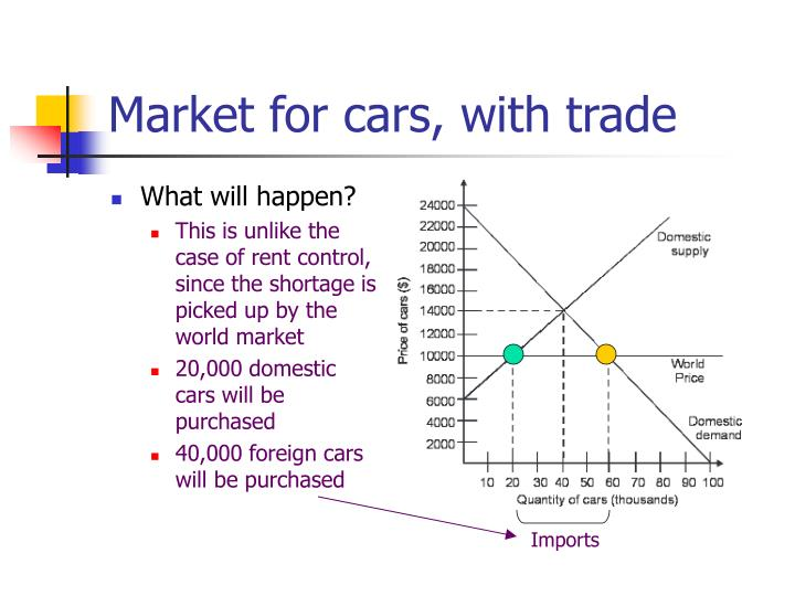 Market for cars, with trade