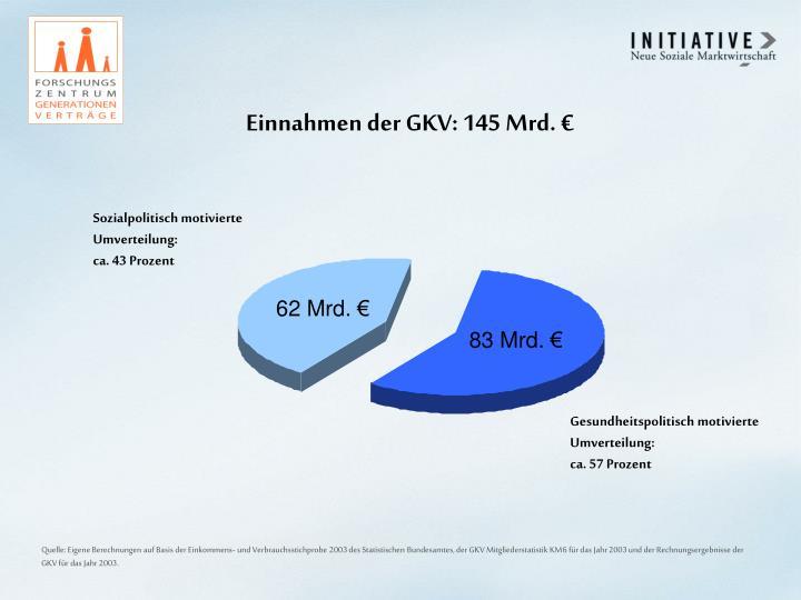 Einnahmen der GKV: 145 Mrd. €