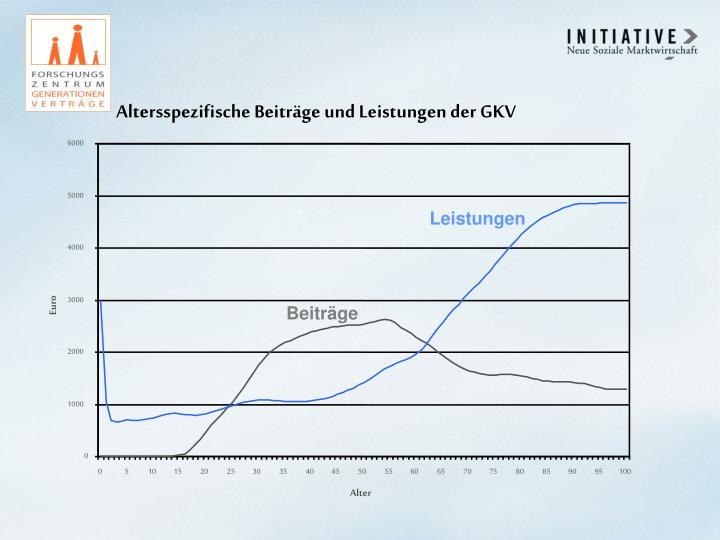 Altersspezifische Beiträge und Leistungen der GKV