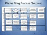 claims filing process overview