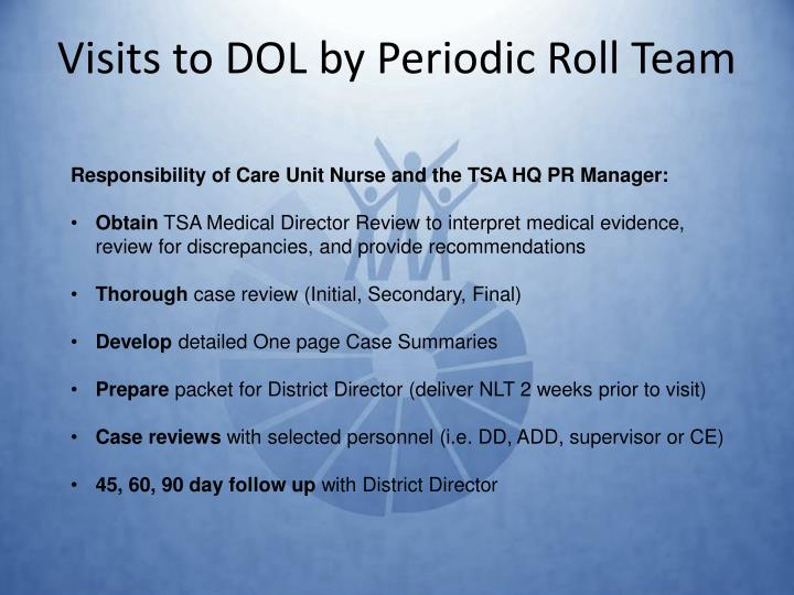 Visits to DOL by Periodic Roll Team