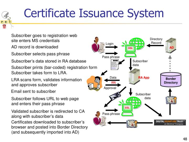 Certificate Issuance System