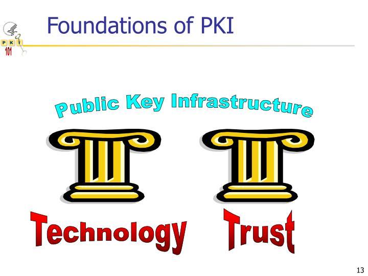Foundations of PKI
