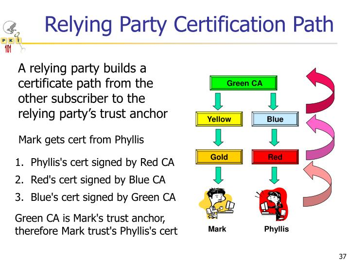 Relying Party Certification Path