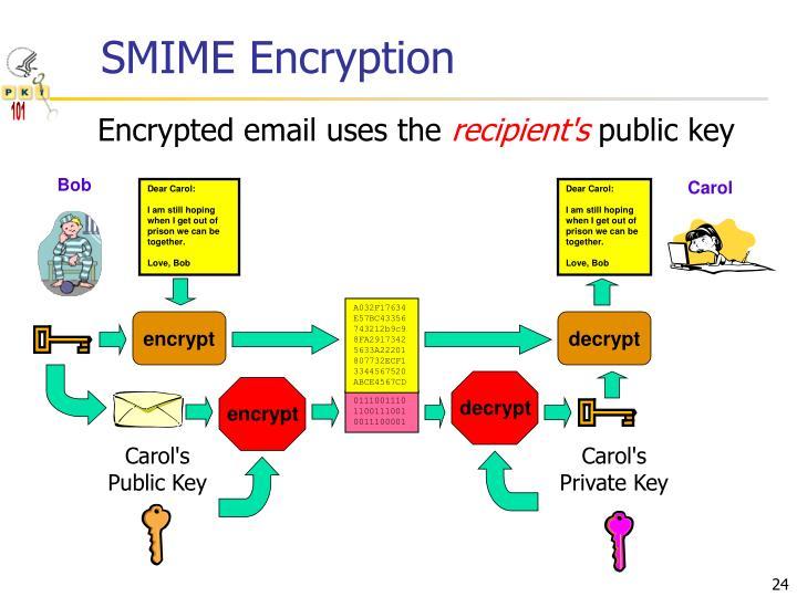 SMIME Encryption