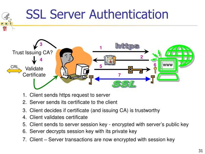 SSL Server Authentication