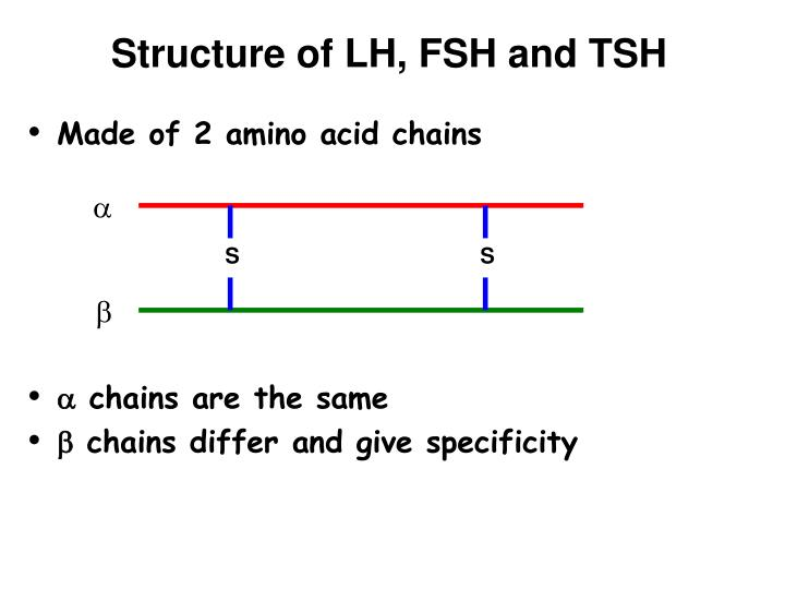 Structure of LH, FSH and TSH