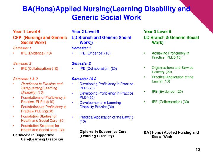 BA(Hons)Applied Nursing(Learning Disability and Generic Social Work