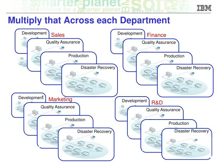 Multiply that Across each Department