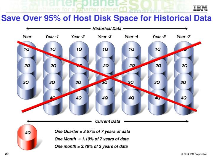 Save Over 95% of Host Disk Space for Historical Data
