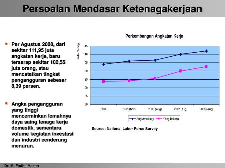 Source: National Labor Force Survey