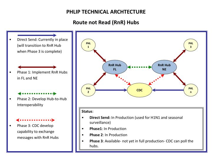 PHLIP TECHNICAL ARCHTECTURE