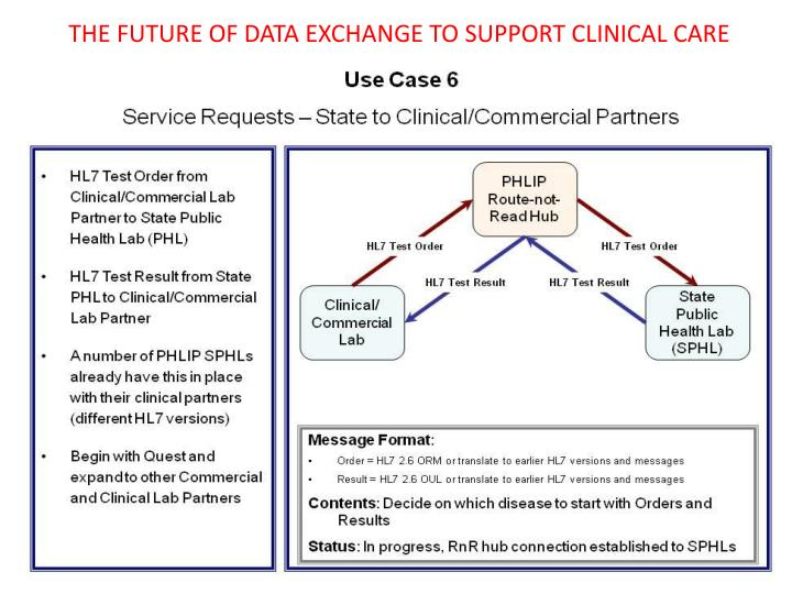 THE FUTURE OF DATA EXCHANGE TO SUPPORT CLINICAL CARE