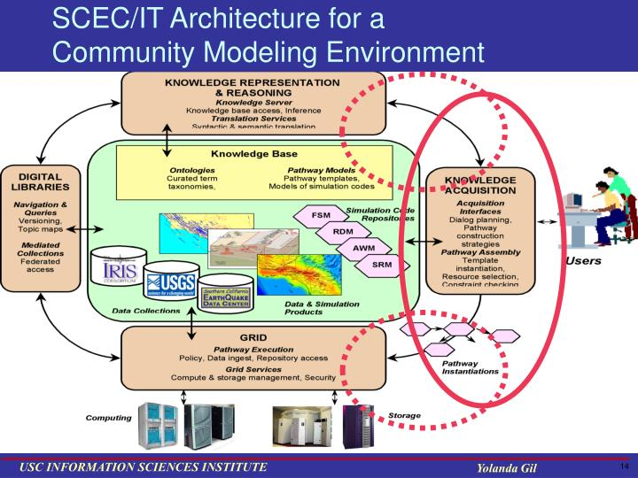 SCEC/IT Architecture for a