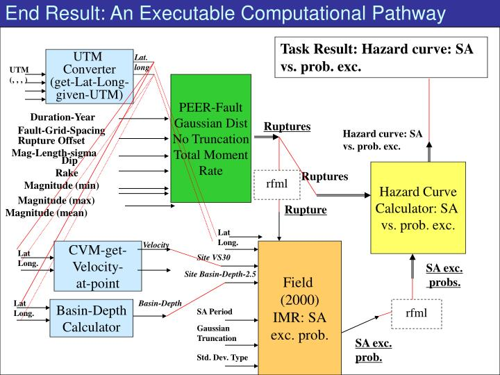 End Result: An Executable Computational Pathway