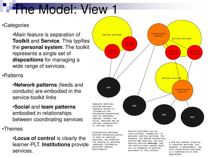 The Model: View 1