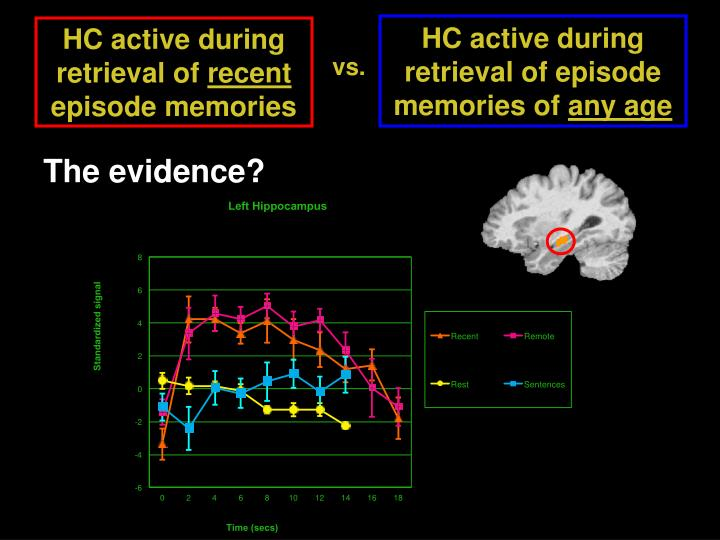 HC active during retrieval of