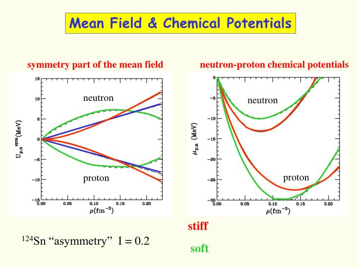 Mean Field & Chemical Potentials