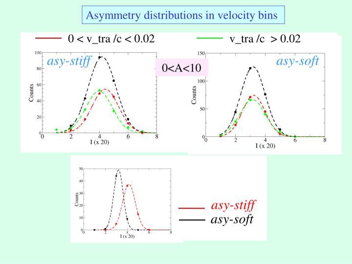 Asymmetry distributions in velocity bins
