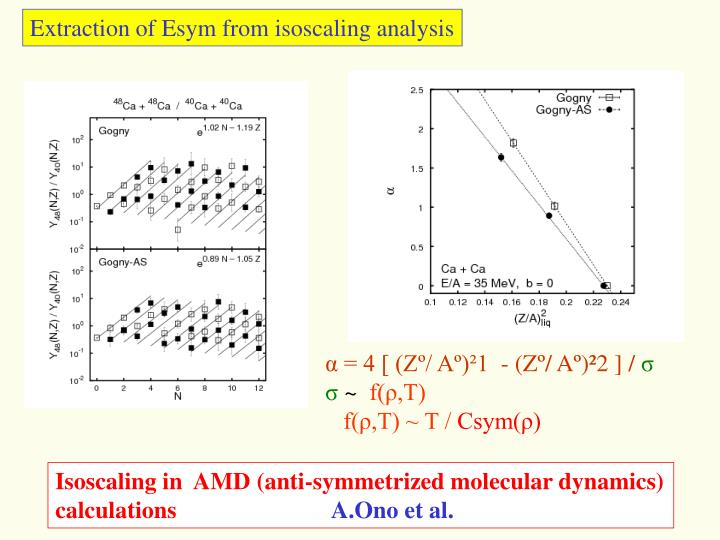 Extraction of Esym from isoscaling analysis