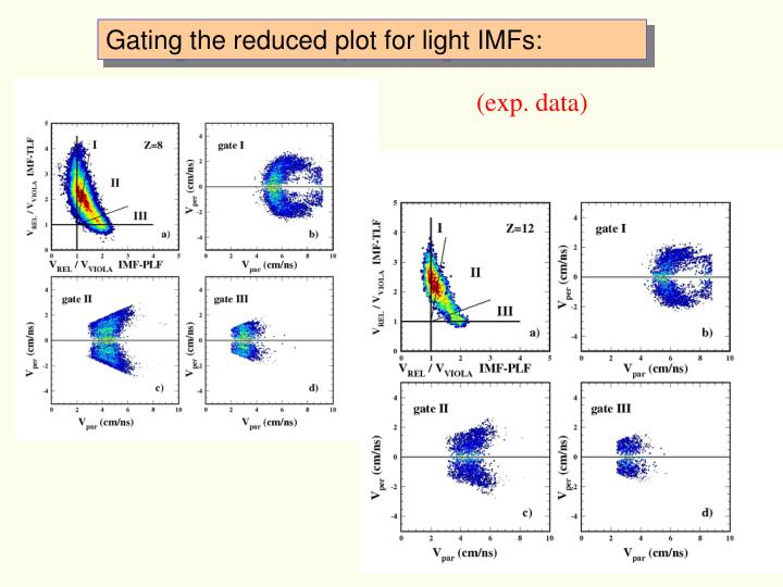 Gating the reduced plot for light IMFs: