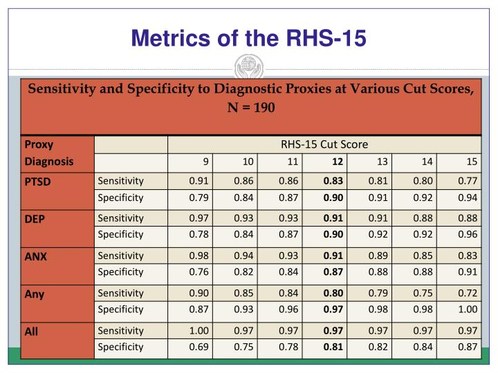Metrics of the RHS-15