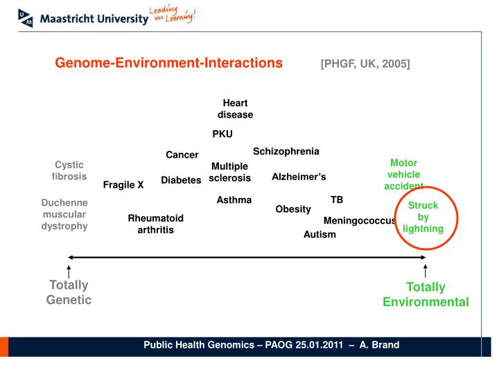 Genome-Environment-Interactions