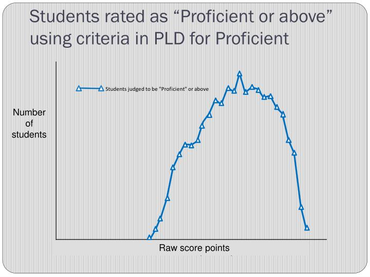 """Students rated as """"Proficient or above"""" using criteria in PLD for Proficient"""