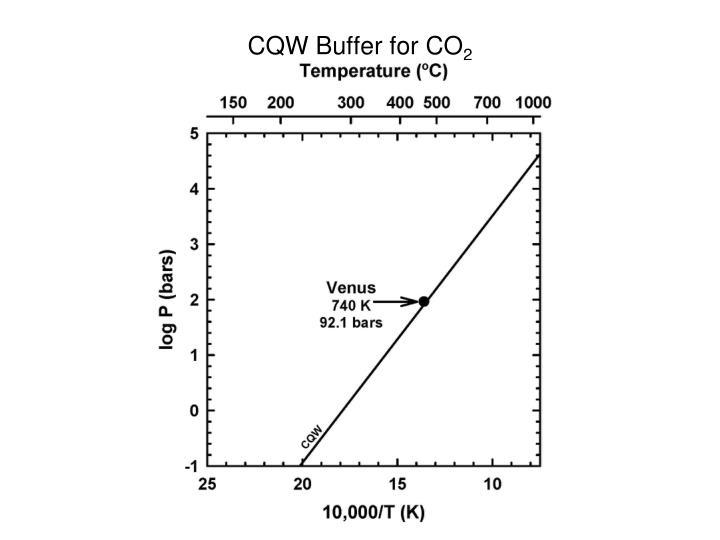 CQW Buffer for CO