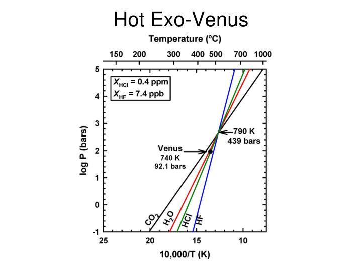 Hot Exo-Venus