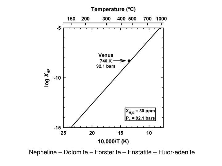 Nepheline – Dolomite – Forsterite – Enstatite – Fluor-edenite