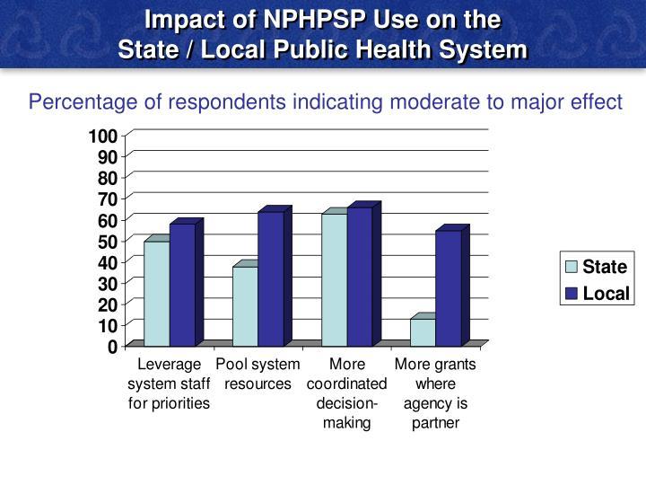 Impact of NPHPSP Use on the