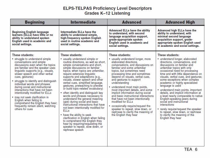 ELPS-TELPAS Proficiency Level Descriptors Grades K–12 Listening