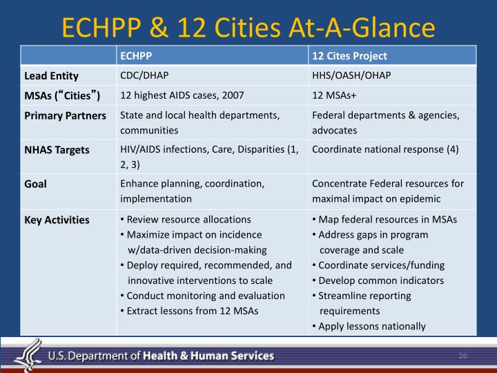 ECHPP & 12 Cities At-A-Glance