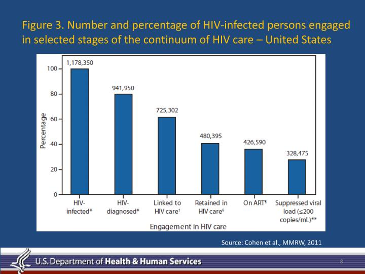 Figure 3. Number and percentage of HIV-infected persons engaged in selected stages of the continuum of HIV care – United States