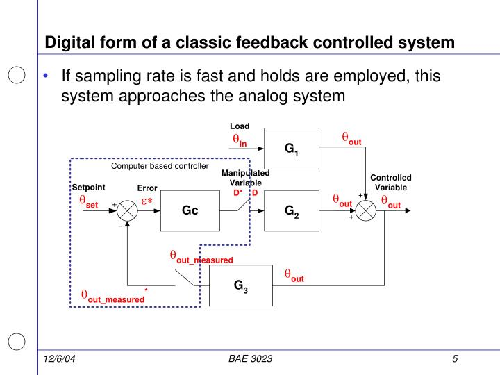 Digital form of a classic feedback controlled system