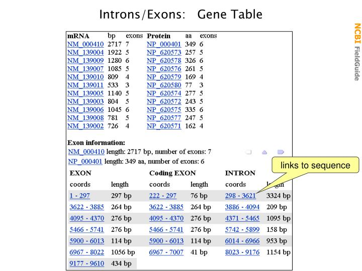 Introns/Exons:   Gene Table