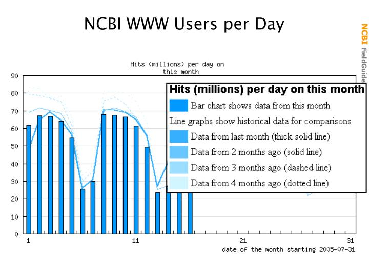 NCBI WWW Users per Day